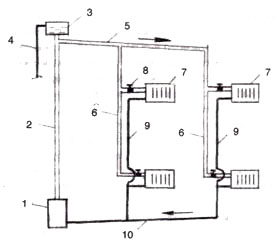 Схема водяного отопления с естественной циркуляцией с верхней разводкой