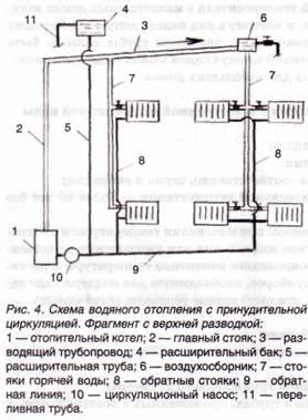 Схема водяного отопления с принудительной циркуляцией с верхней разводкой