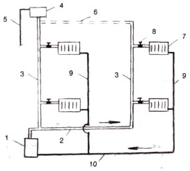 Схема водяного отопления с естественной циркуляцией с нижней разводкой