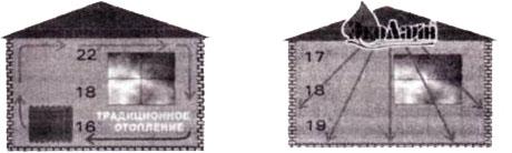 Различия распределения температуры воздуха в помещении