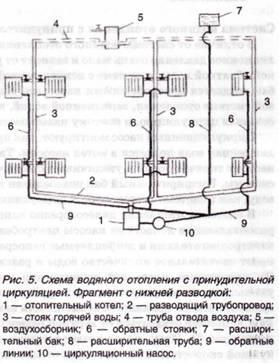 Схема водяного отопления с принудительной циркуляцией с нижней разводкой