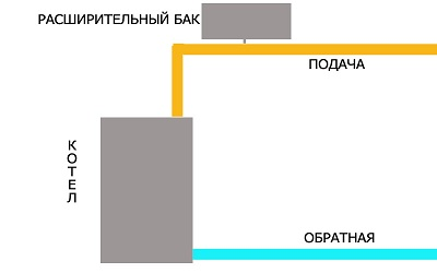 Обычная схема отопления